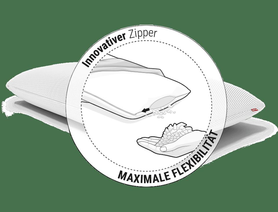 Illustration: Eine Hand hält Schaumflocken, die aus dem Inneren des BODYGUARD Stützkissen Plus durch einen Reißverschluss entnommen worden sind. Daneben steht: Innovativer Zipper, maximale Flexibilität.