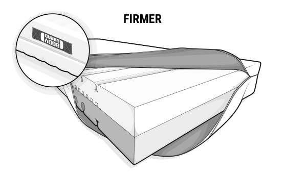 Illustration: The BODYGUARD Anti-Cartel-Mattress. The cover is folded up on one side to reveal the varicoloured mattress core. On the top is the light, firmer side.