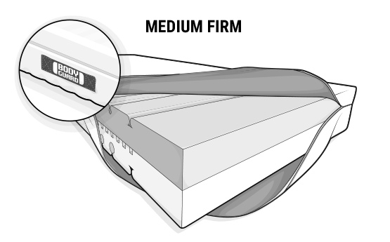 Illustration: The BODYGUARD Anti-Cartel-Mattress. The cover is folded up on one side to reveal the varicoloured mattress core. On the top is the dark, medium firm side.