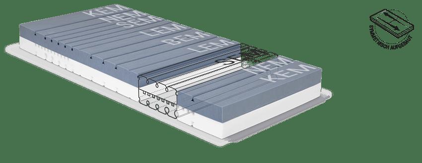 Der Matratzenkern der BODYGUARD Matratze mit den verschiedenen Ergonomiemodulbereichen.
