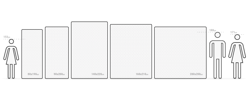 Illustration: Various mattress sizes are lined up beside one another. Next to these are stick figures of varying sizes.
