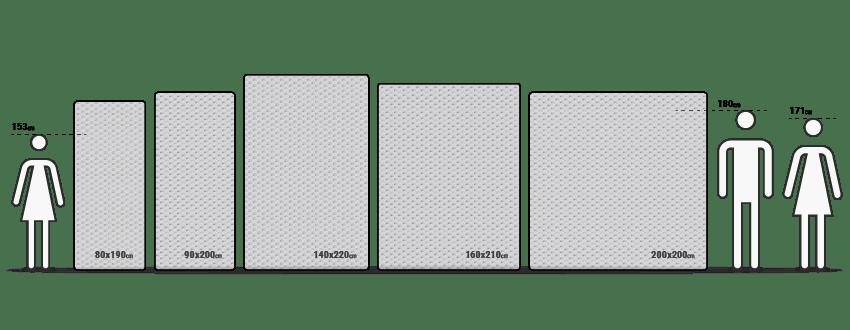 Illustration: Verschiedene Matratzengrößen sind nebeneinander aufgereiht. Daneben stehen unterschiedlich große Strichmännchen.