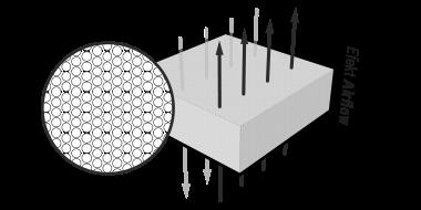 Ilustracja: Fragment pianki QXSchaum, przez który przechodzi pionowo osiem strzałek, obok zamieszczony tekst: Efekt Airflow. Przybliżone ujęcie pokazuje otwartą strukturę porów, z opisem: okrągła i drobna struktura porów.