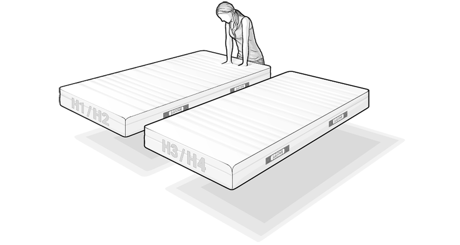 Illustration: two BODYGUARD Mattresses float side by side above the floor. The rear one is labeled H1/H2, the front one H3/H4. A person in the background presses both hands into the mattress to check the foam.