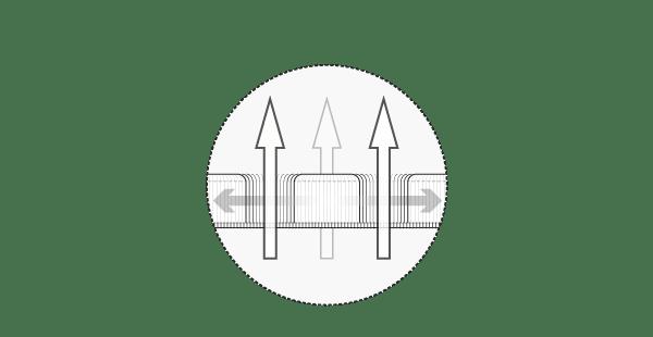 Illustration: Der HyBreeze Funktionsbezug im Querschnitt. Große senkrechte Pfeile durch die Poren symbolisieren Luftdurchlässigkeit. Waagerecht im Bezug verlaufende Pfeile symbolisieren besondere Dehnbarkeit.