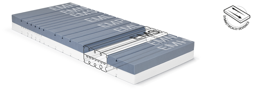 The mattress core of the BODYGUARD Mattress with the various ergonomic module areas, beside which it reads: symmetrically designed.