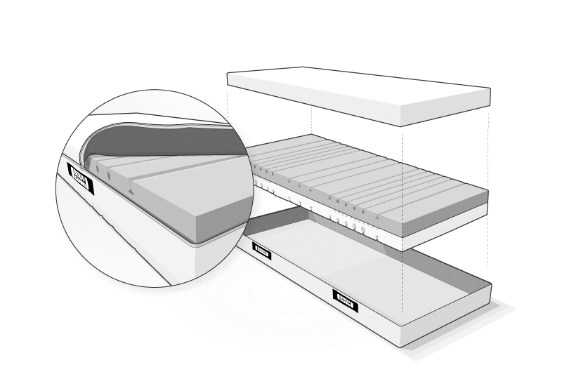 Illustration: Der Matratzenkern aus QXSchaum schwebt zwischen den beiden Hälften des geöffneten HyBreeze Funktionsbezugs. Daneben eine Großaufnahme vom Matratzenkern im halb geöffneten und zurückgeschlagenen Bezug.