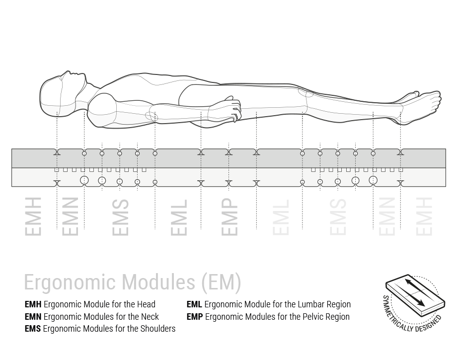 Illustration: A human body is reclined, floating above a cross-section of the BODYGUARD Mattress with labelled ergonomic module areas: symmetrically designed.