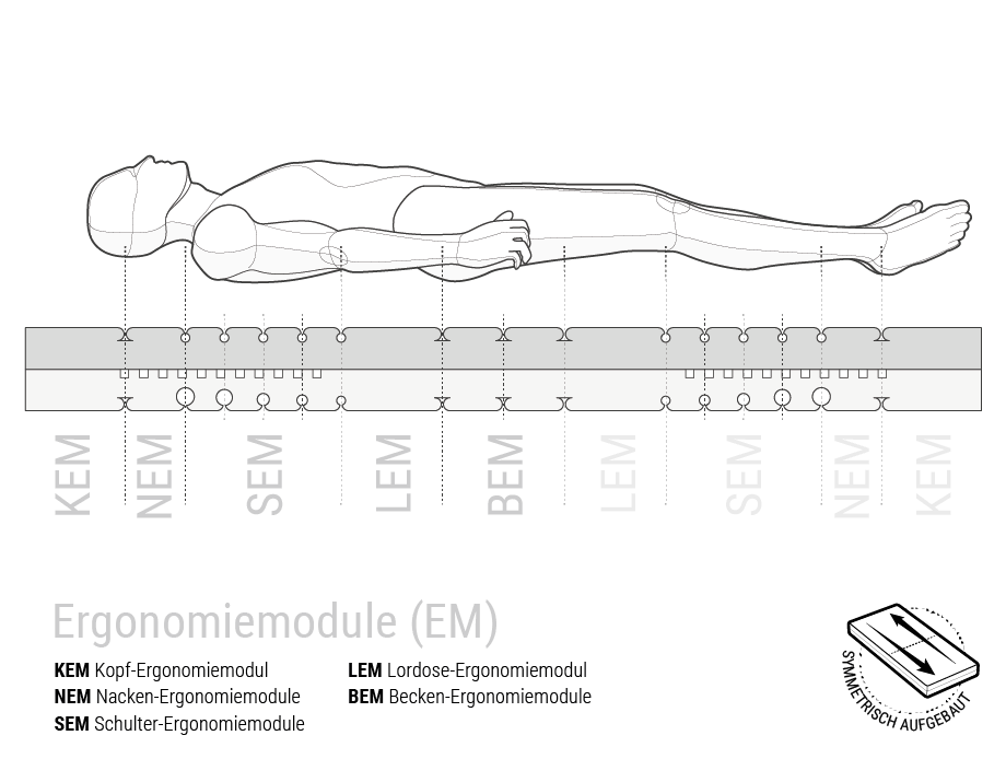 Illustration: Ein menschlicher Körper schwebt liegend über einem Querschnitt der BODYGUARD Matratze mit gekennzeichneten Ergonomiemodulbereichen, daneben steht: symmetrisch aufgebaut.