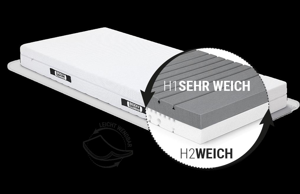 Illustration: Blick unter den Bezug der BODYGUARD Weich Matratze auf den zweifarbigen Kern und die zwei Liegehärten weich und fester, daneben steht: leicht wendbar.