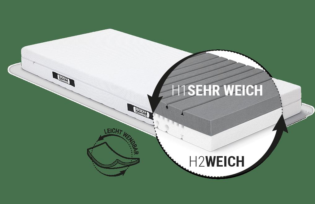 Illustration: Blick unter den Bezug der BODYGUARD Weich Matratze auf den zweifarbigen Kern und die zwei Liegehärten sehr weich und weich, daneben steht: leicht wendbar.