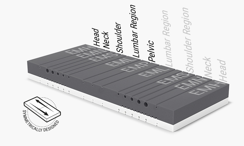 Illustration: the mattress core of the BODYGUARD Mattress with the various ergonomic module areas.