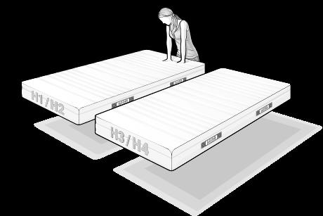 Illustration: Zwei BODYGUARD Matratzen schweben nebeneinander über dem Boden. Die hintere ist beschriftet mit H1/H2, die vordere mit H3/H4. Eine Person im Hintergrund drückt prüfend beide Hände in den Matratzenschaum.