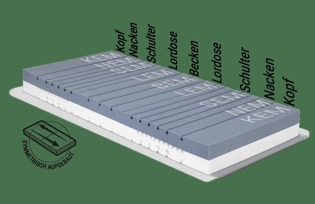 Illustration: der Matratzenkern der BODYGUARD Matratze mit den verschiedenen Ergonomiemodulbereichen, daneben steht: symmetrisch aufgebaut.