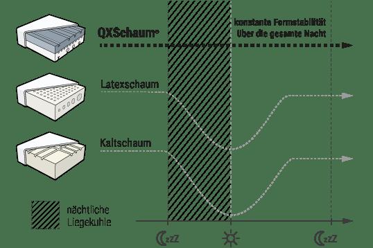 Diagramm: Es wird die besondere Haltbarkeit von QXSchaum im Vergleich zu herkömmlichem Kaltschaum und Latexschaum gezeigt.