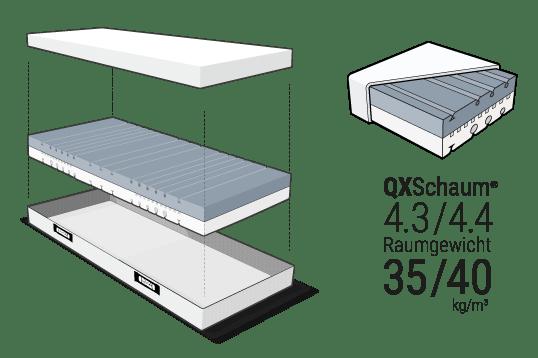 Illustration: Der Matratzenkern aus QXSchaum schwebt zwischen den beiden Hälften des geöffneten HyBreeze Funktionsbezugs.