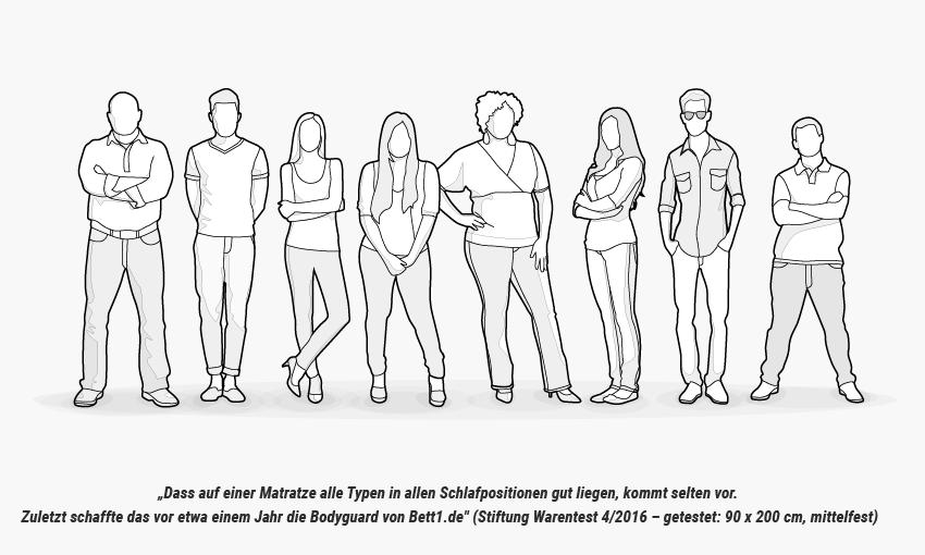 https://cdn.bett1.de/media/wysiwyg/Matratze/bett1-bodyguard-matratze-stiftung-warentest-heia-1_20190306.png?q=100