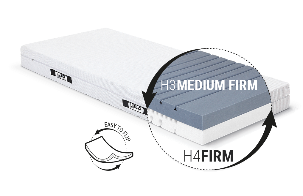 Illustration: Glimpse beneath the cover of the BODYGUARD Anti-Cartel-Mattress of the two-coloured core and the two levels of firmness, H3 medium firm and H4 firm. Text: easy to flip.