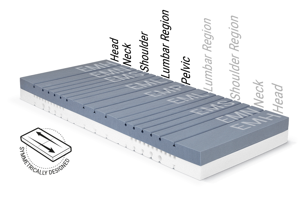 Illustration: the mattress core of the BODYGUARD Mattress with the various ergonomic module areas. Text: symmetrically designed.