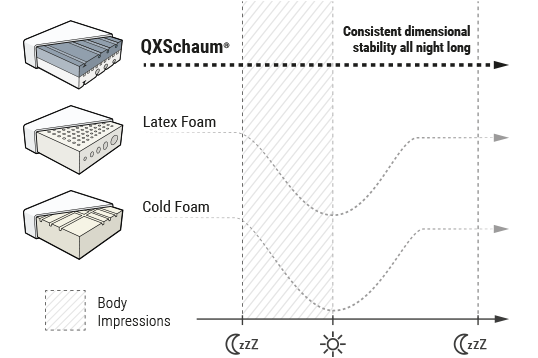 Diagram: The exceptional durability of QXSchaum Mattress Foam compared to conventional cold foam and latex foam is shown.