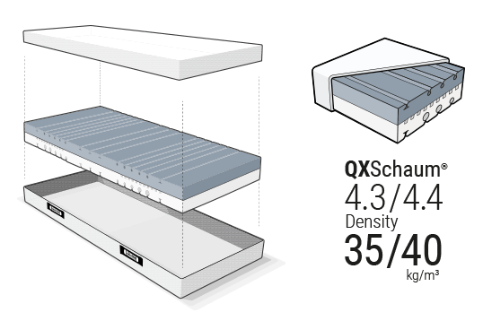 Illustration: The mattress core made of QXSchaum Mattress Foam floats between the two halves of the opened HyBreeze Cover.