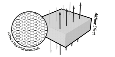 Illustration: A piece of QXSchaum Mattress Foam, through which eight arrows are passing in a vertical direction. Text: airflow effect. A close-up shows the open pore structure, labelled: round and fine pore structure.