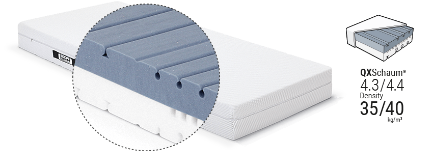 Illustration: Glimpse beneath the cover of the BODYGUARD Mattress of the two-coloured core and the two levels of firmness. Next to it a symbol with information concerning the foam density.