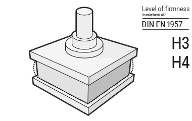 Illustration: The BODYGUARD Mattress in a hydraulic press to check the degree of firmness in accordance with the DIN standard. To the side it reads: Level of firmness in accordance with DIN EN 1957: H3 and H4.