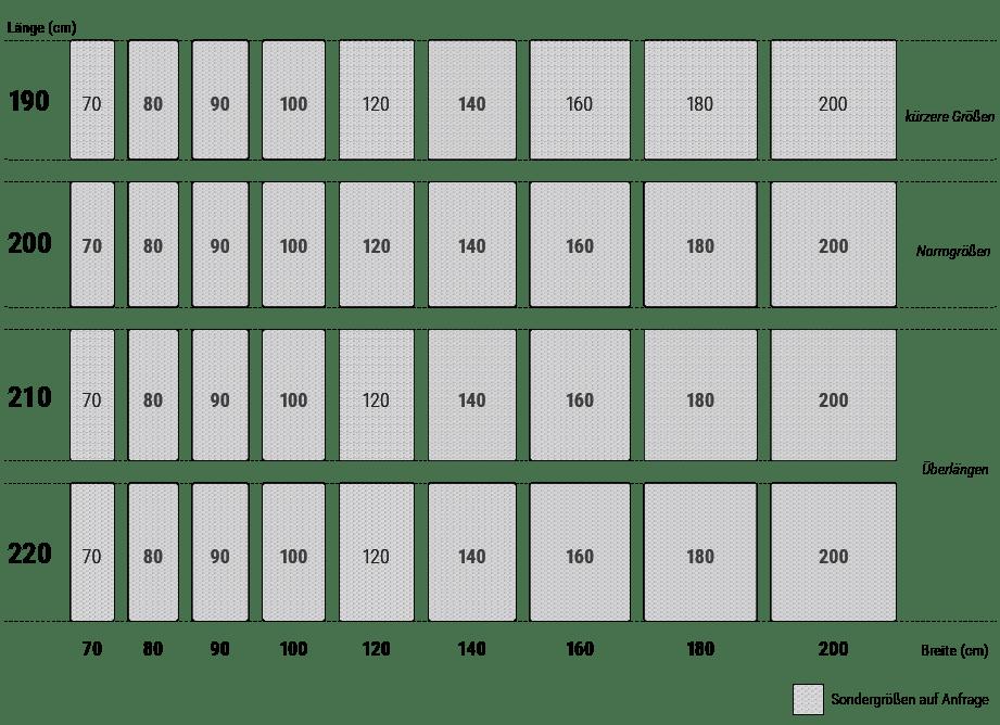 In einer Tabelle sind die verfügbaren Matratzengrößen, nach verschiedenen Längen sortiert, optisch hervorgehoben.