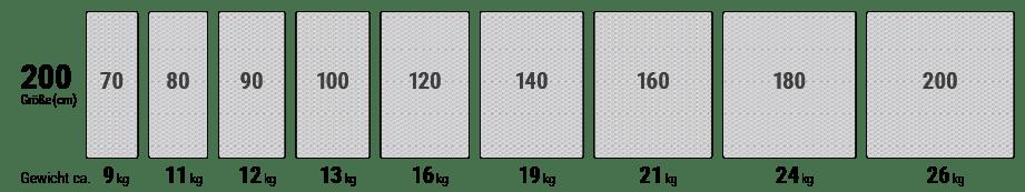 In einer Reihe sind verschiedene Matratzengrößen von 70 bis 200 cm Breite dargestellt.