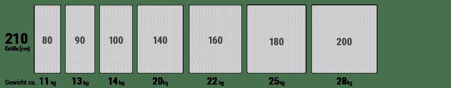 In einer Reihe sind verschiedene Matratzenbreiten von 80 bis 200 cm für die Matratzenlänge 210 cm dargestellt.