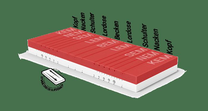 Illustration: der rot-weiße Matratzenkern der Hulk Matratze mit den verschiedenen Ergonomiemodulbereichen, daneben steht: symmetrisch aufgebaut.
