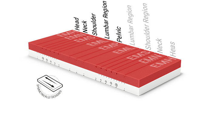 Illustration: the red and white mattress core of the Hulk mattress with the different ergonomic module areas, next to it: symmetrically constructed.