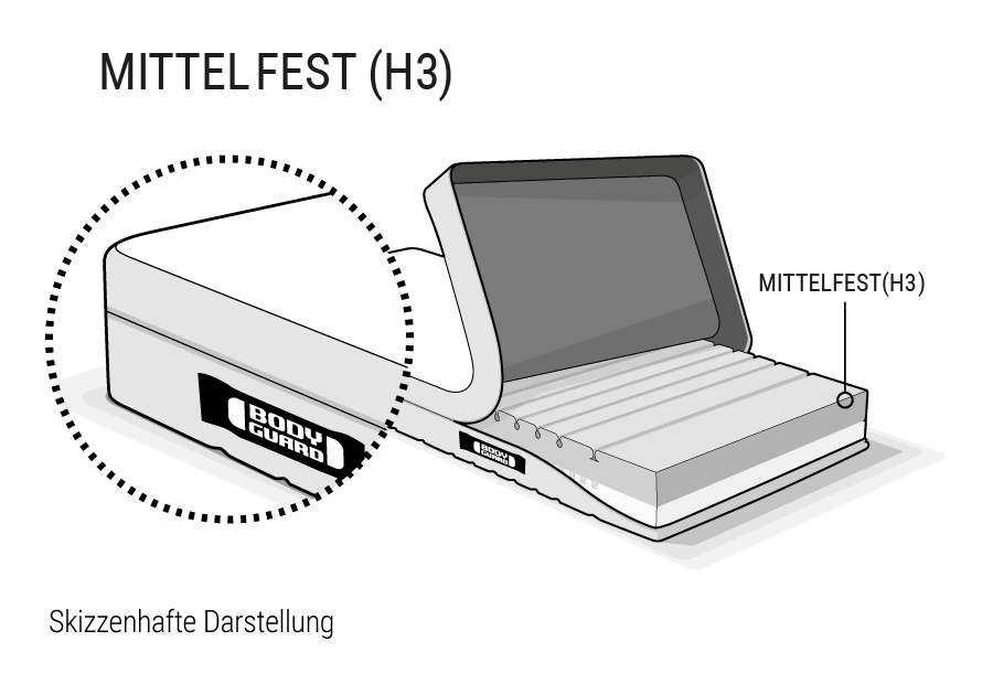 Illustration: Die BODYGUARD Anti-Kartell-Matratze. Der Bezug ist an einer Seite hochgeklappt, so dass der verschiedenfarbige Matratzenkern zu sehen ist. Oben ist die Seite mit der dunklen, mittelfesten Liegehärte (H3).