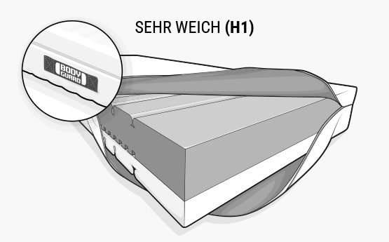 Illustration: Die BODYGUARD Weich. Der Bezug ist an einer Seite hochgeklappt, so dass der verschiedenfarbige Matratzenkern zu sehen ist. Oben ist die Seite mit der dunklen, sehr weichen Liegehärte (H1).