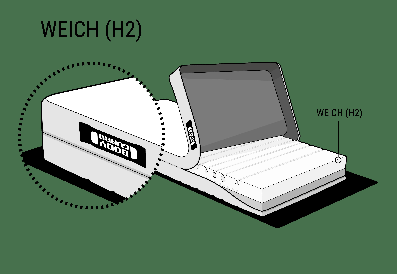 Illustration: Die BODYGUARD Weich. Der Bezug ist an einer Seite hochgeklappt, so dass der verschiedenfarbige Matratzenkern zu sehen ist. Oben ist die Seite mit der hellen, weichen Liegehärte (H2).