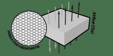 Illustration: Ein Stück QXSchaum, durch das senkrecht acht Pfeile gehen, daneben steht: Airflow-Effekt. Eine Nahaufnahme zeigt die offene Porenstruktur, beschriftet mit: runde und feine Porenstruktur.